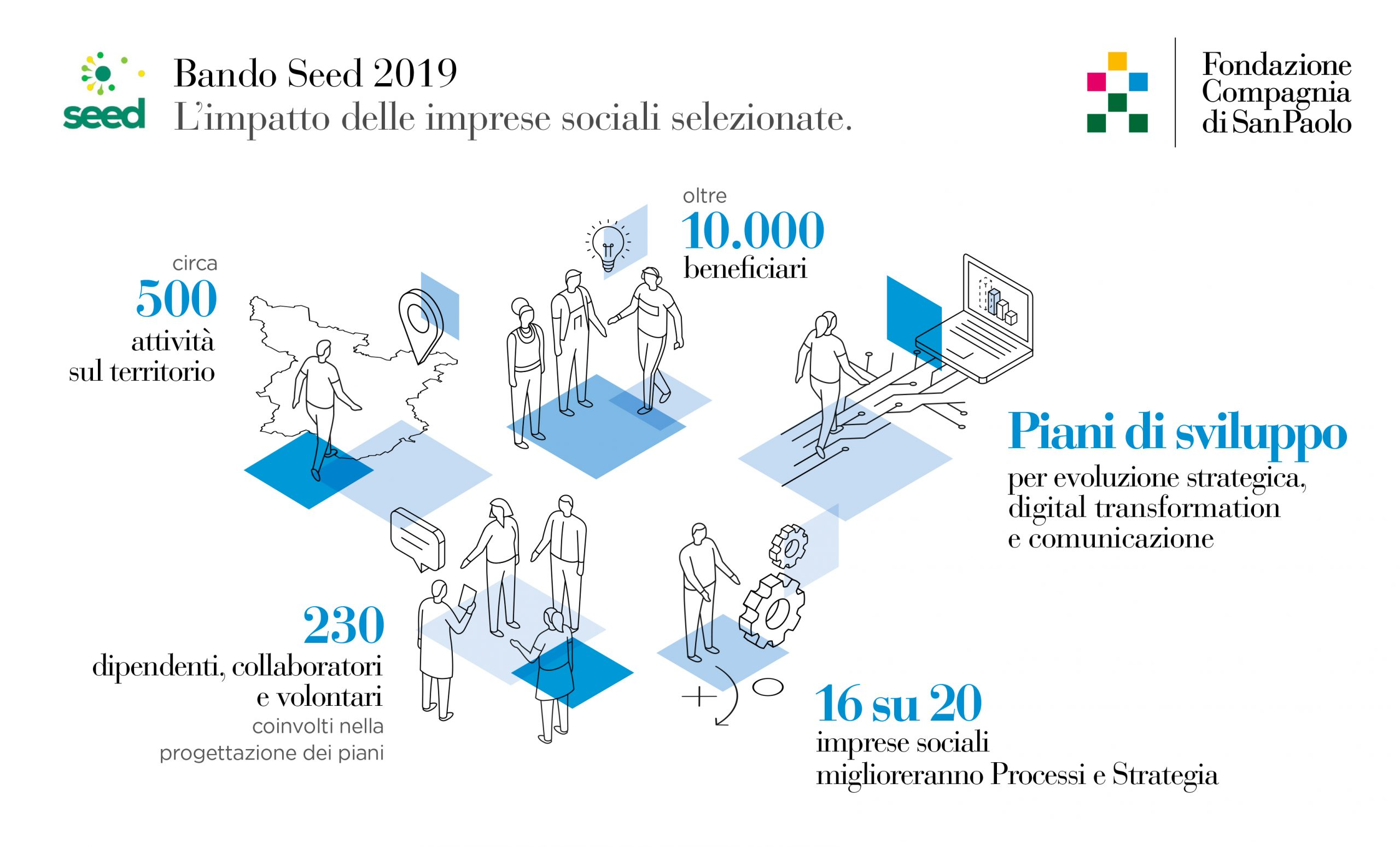 CSP bando Seed infografiche